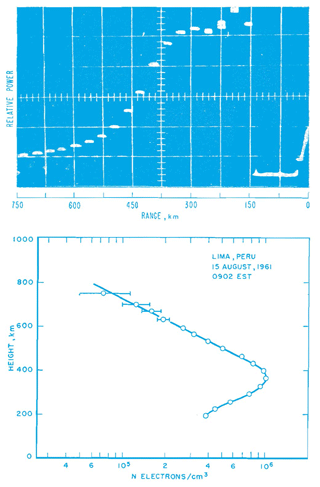 https://www.hist-geo-space-sci.net/10/245/2019/hgss-10-245-2019-f13